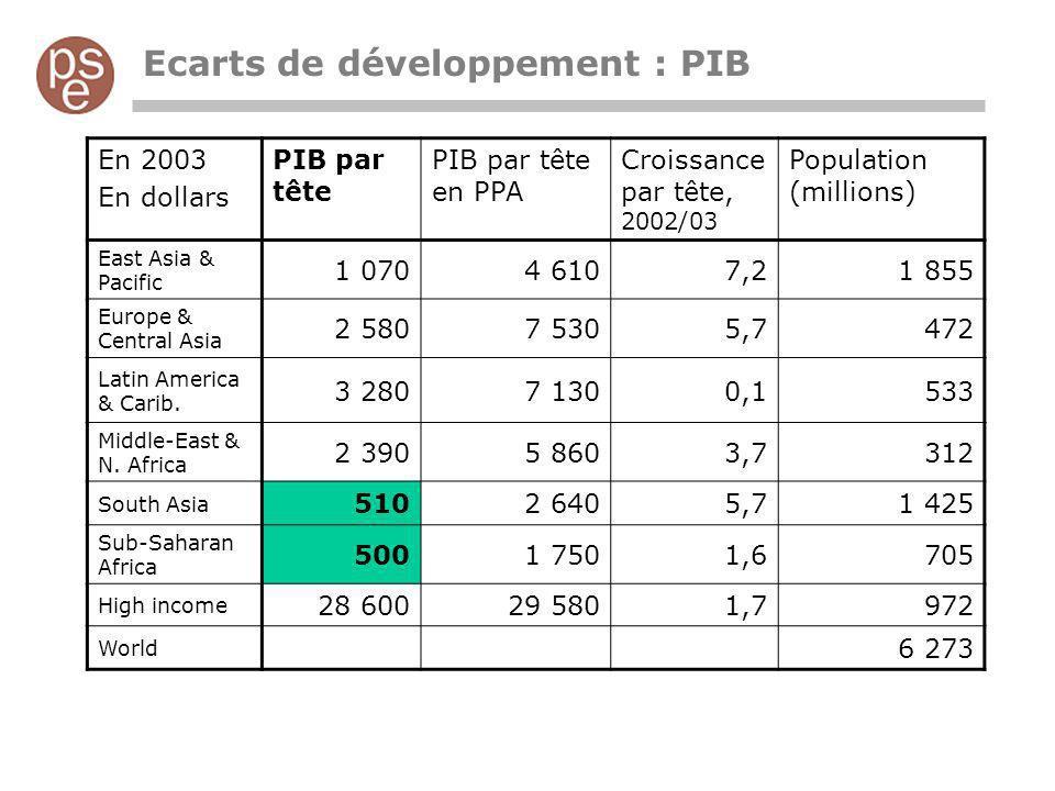 Ecarts de développement : PIB En 2003 En dollars PIB par tête PIB par tête en PPA Croissance par tête, 2002/03 Population (millions) East Asia & Pacif