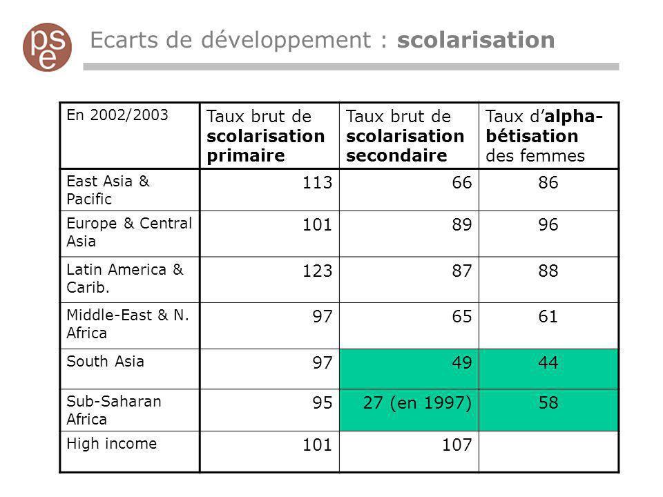 Ecarts de développement : santé En 2003 Espérance de vie à la naissance Mortalité infantile (p.1000 nais.viv.) Taux de mortalité femmes adultes Tx de mortalité maternelle, pour 100 000 nais.