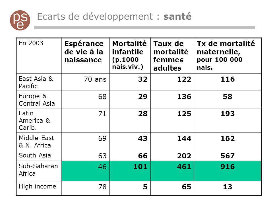 Ecarts de développement : santé En 2003 Espérance de vie à la naissance Mortalité infantile (p.1000 nais.viv.) Taux de mortalité femmes adultes Tx de
