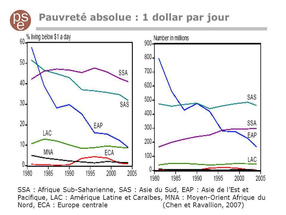 Pauvreté absolue : 1 dollar par jour SSA : Afrique Sub-Saharienne, SAS : Asie du Sud, EAP : Asie de lEst et Pacifique, LAC : Amérique Latine et Caraïb