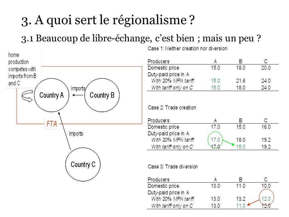3. A quoi sert le régionalisme ? 3.1 Beaucoup de libre-échange, cest bien ; mais un peu ?