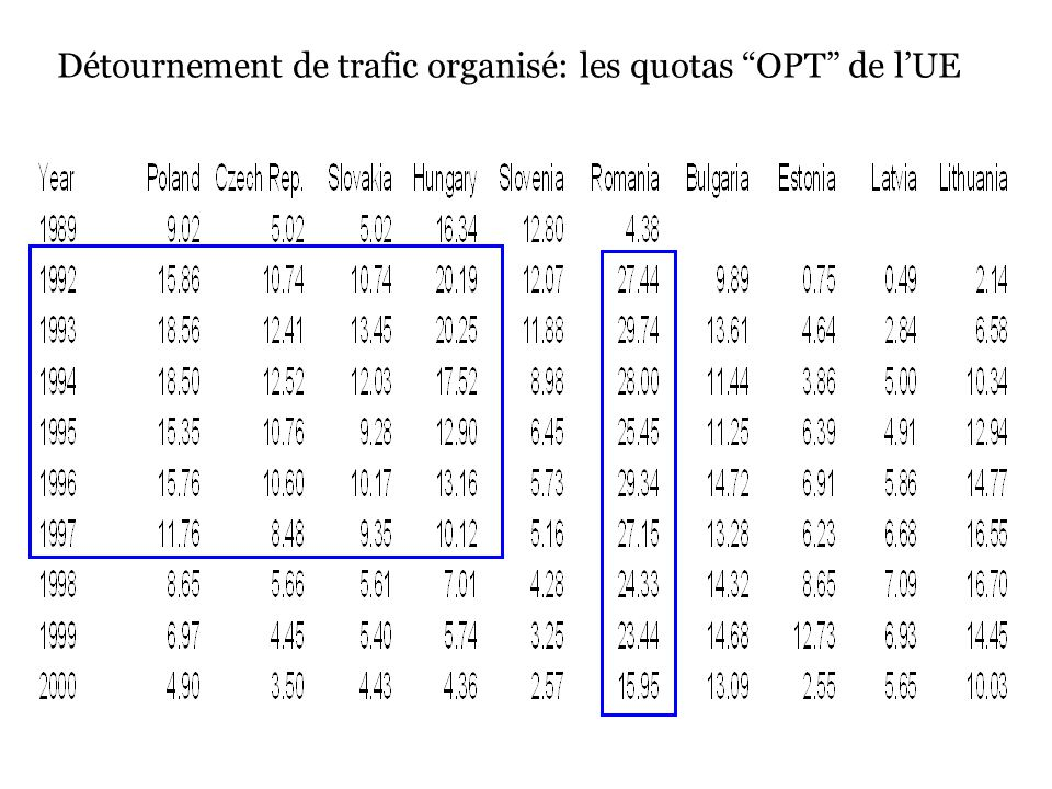 Détournement de trafic organisé: les quotas OPT de lUE