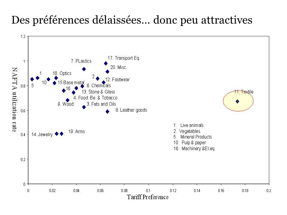 Des préférences délaissées… donc peu attractives