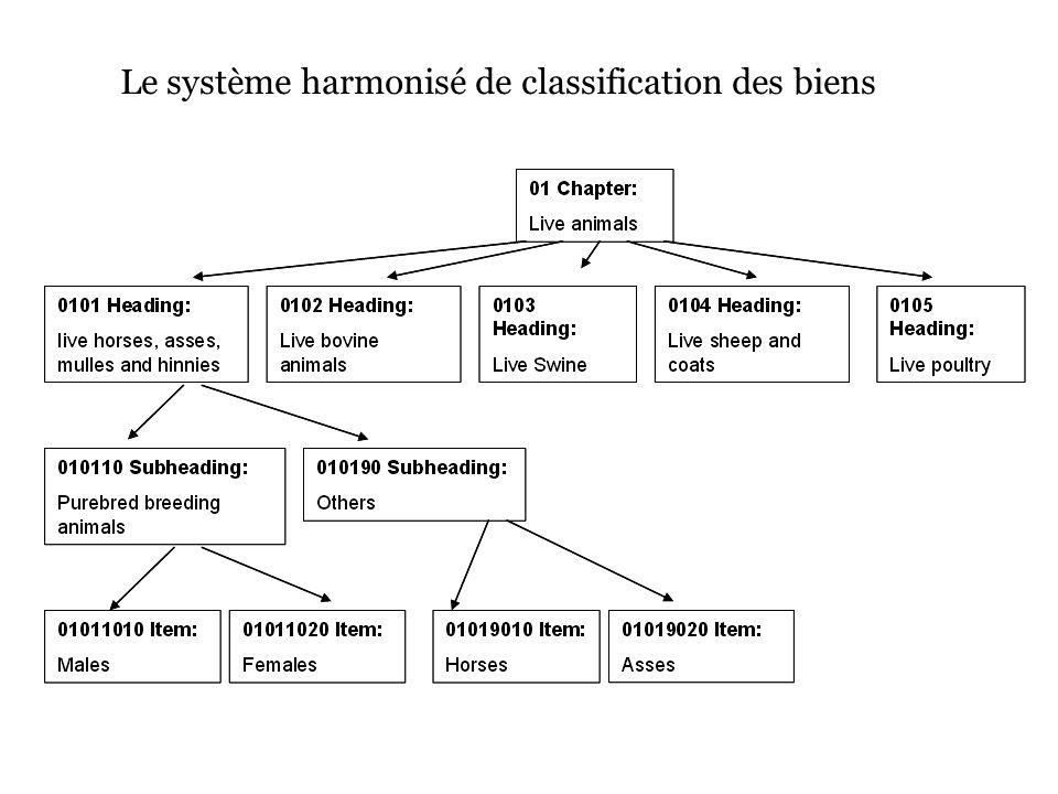 Le système harmonisé de classification des biens
