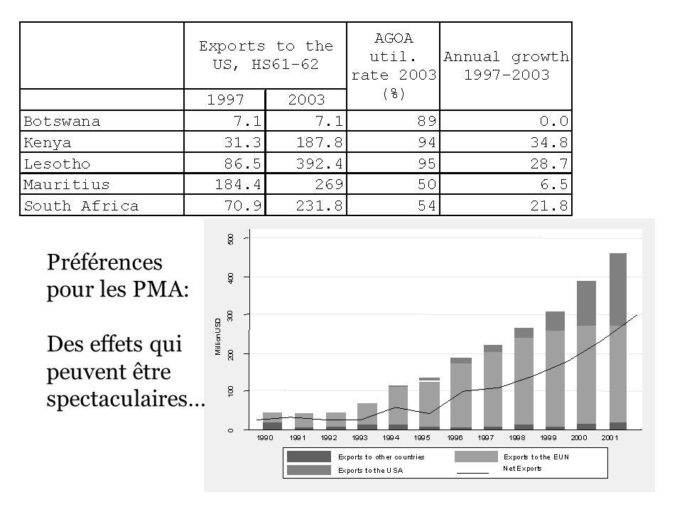 Préférences pour les PMA: Des effets qui peuvent être spectaculaires…