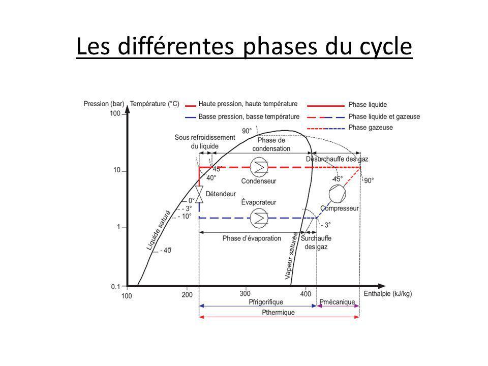 Rendement de linstallation Coefficient de performance (COP) COP chaud = P thermique / P électrique Coefficient défficacité frigorifique (EER) EER = P frigorifique / P électrique