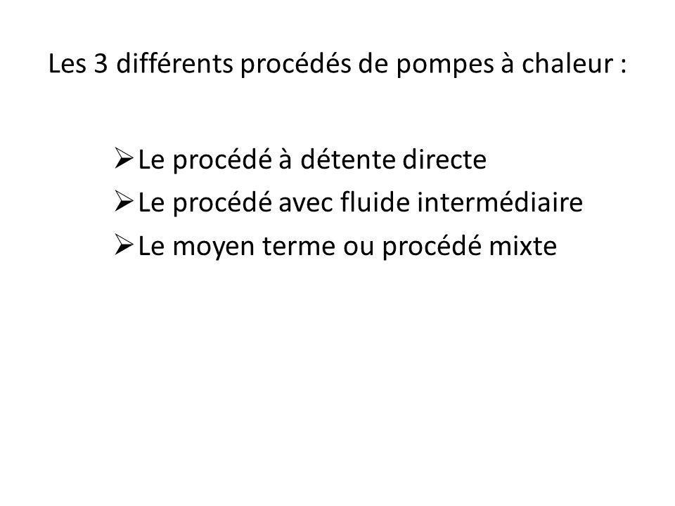 Les 3 différents procédés de pompes à chaleur : Le procédé à détente directe Le procédé avec fluide intermédiaire Le moyen terme ou procédé mixte