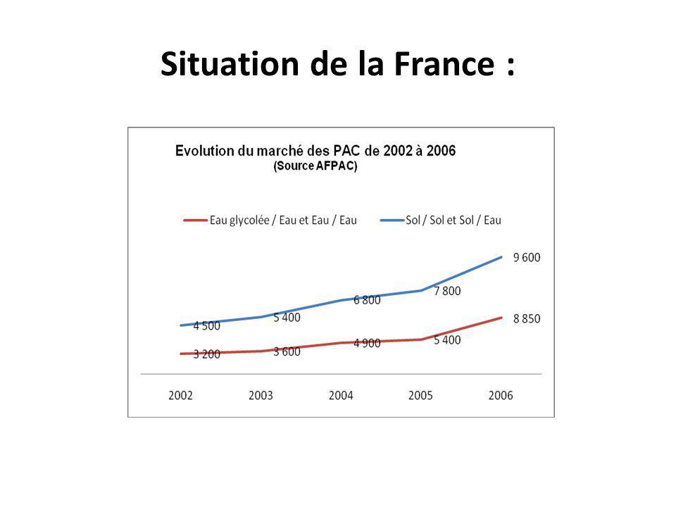 Situation de la France :