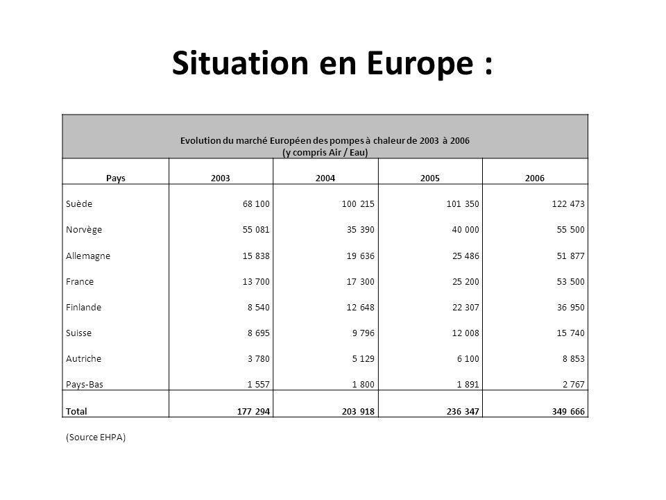 Situation en Europe : Evolution du marché Européen des pompes à chaleur de 2003 à 2006 (y compris Air / Eau) Pays2003200420052006 Suède 68 100 100 215