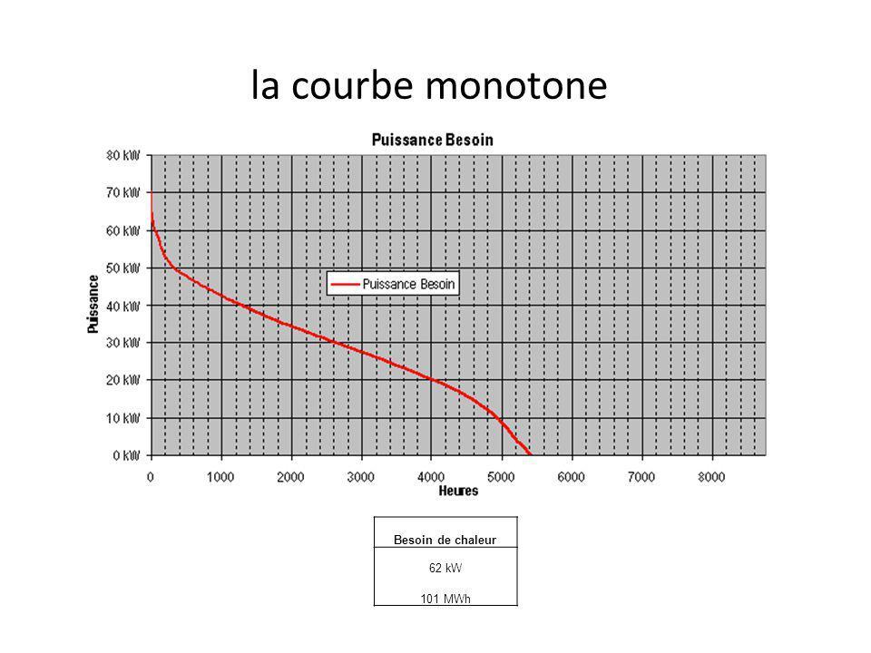 la courbe monotone Besoin de chaleur 62 kW 101 MWh