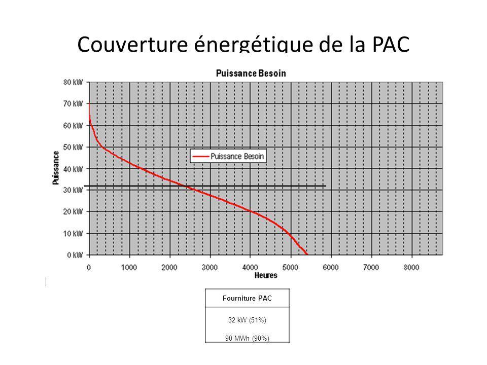 Couverture énergétique de la PAC Fourniture PAC 32 kW (51%) 90 MWh (90%)