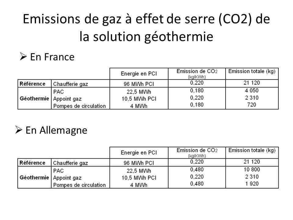 Emissions de gaz à effet de serre (CO2) de la solution géothermie En France En Allemagne