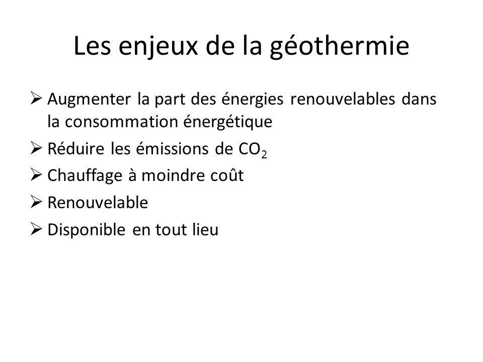 Les enjeux de la géothermie Augmenter la part des énergies renouvelables dans la consommation énergétique Réduire les émissions de CO 2 Chauffage à mo