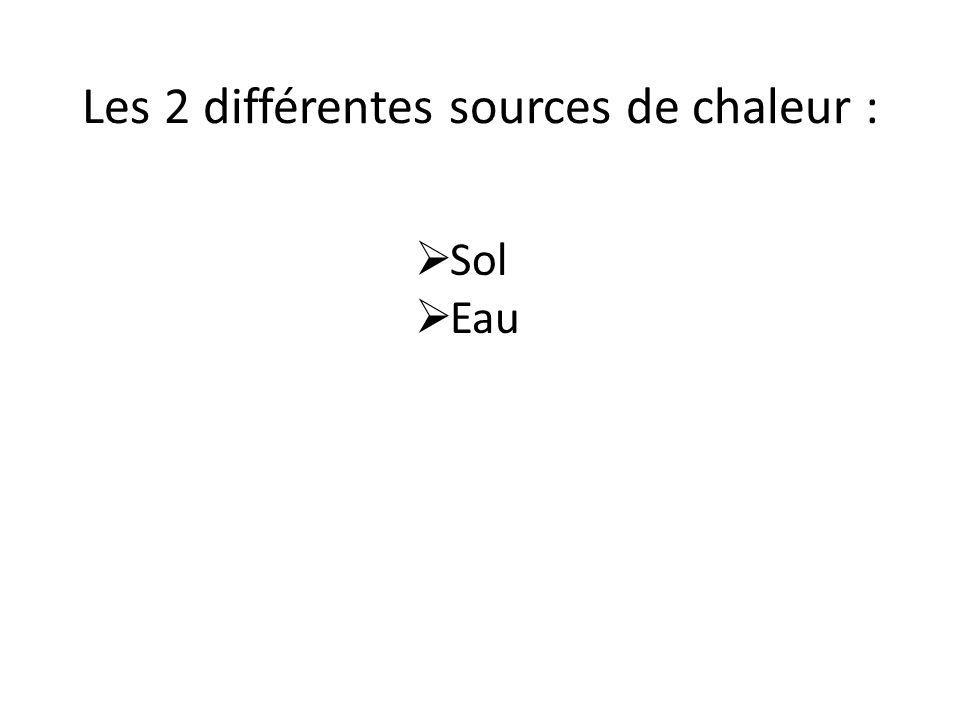 Les 2 différentes sources de chaleur : Sol Eau