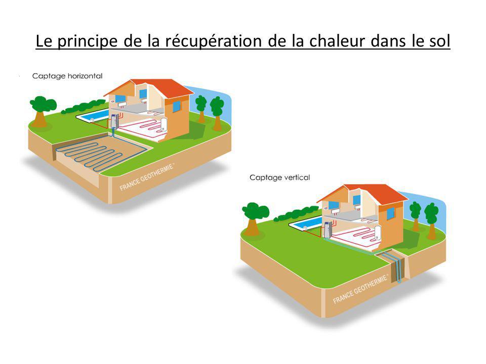 Le principe de la récupération de la chaleur dans le sol