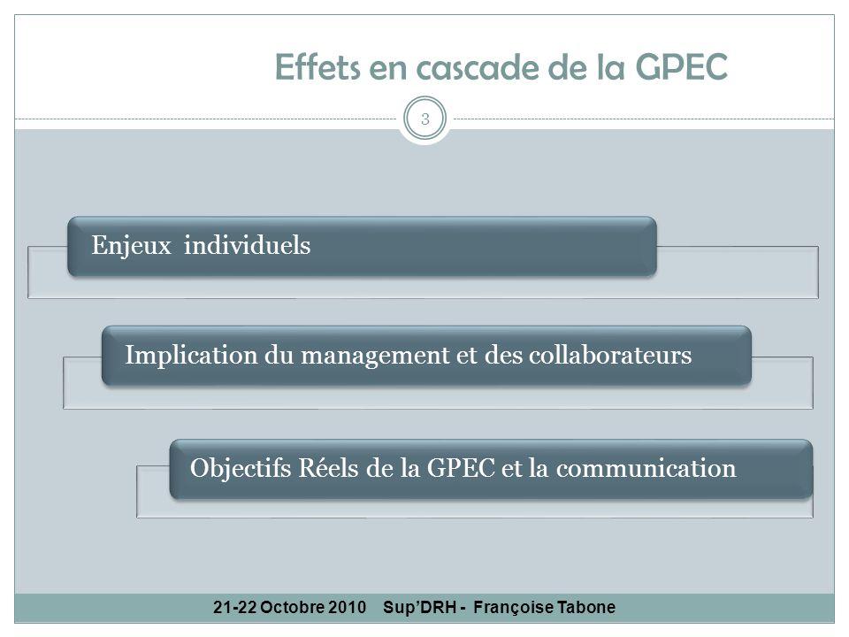 21-22 Octobre 2010SupDRH - Françoise Tabone Effets en cascade de la GPEC Enjeux individuels 3 Implication du management et des collaborateursObjectifs