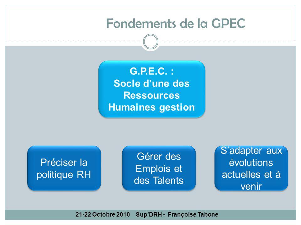 21-22 Octobre 2010SupDRH - Françoise Tabone G.P.E.C. : Socle dune des Ressources Humaines gestion Préciser la politique RH Gérer des Emplois et des Ta