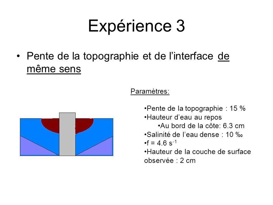 Expérience 3 Pente de la topographie et de linterface de même sens Paramètres: Pente de la topographie : 15 % Hauteur deau au repos Au bord de la côte: 6.3 cm Salinité de leau dense : 10 f = 4.6 s -1 Hauteur de la couche de surface observée : 2 cm