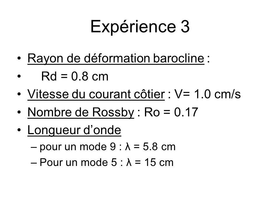Expérience 3 Rayon de déformation barocline : Rd = 0.8 cm Vitesse du courant côtier : V= 1.0 cm/s Nombre de Rossby : Ro = 0.17 Longueur donde –pour un mode 9 : λ = 5.8 cm –Pour un mode 5 : λ = 15 cm