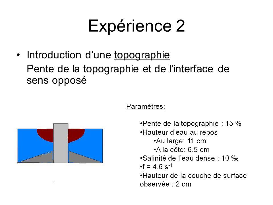 Expérience 2 Introduction dune topographie Pente de la topographie et de linterface de sens opposé Paramètres: Pente de la topographie : 15 % Hauteur