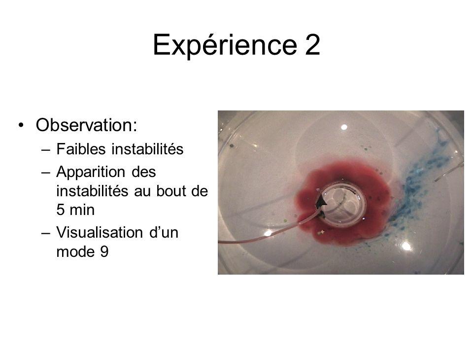Expérience 2 Observation: –Faibles instabilités –Apparition des instabilités au bout de 5 min –Visualisation dun mode 9