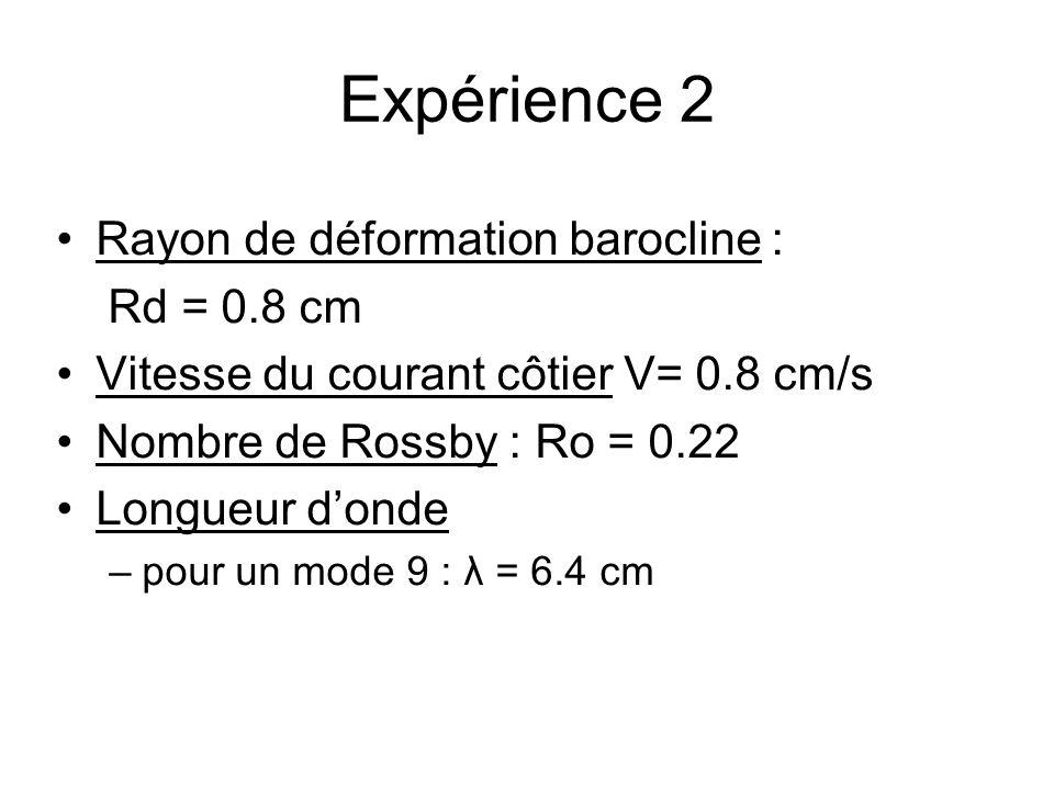 Expérience 2 Rayon de déformation barocline : Rd = 0.8 cm Vitesse du courant côtier V= 0.8 cm/s Nombre de Rossby : Ro = 0.22 Longueur donde –pour un mode 9 : λ = 6.4 cm
