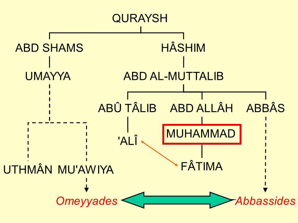 QURAYSH ABD SHAMSHÂSHIM ABD AL-MUTTALIB ABD ALLÂHABÛ TÂLIB MUHAMMAD FÂTIMA 'ALÎ UMAYYA MU'AWIYAUTHMÂN Omeyyades ABBÂS Abbassides