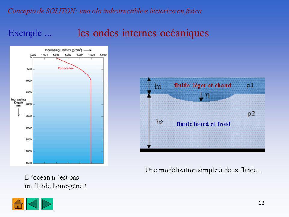 12 Concepto de SOLITON: una ola indestructible e historica en fisica Exemple... les ondes internes océaniques L océan n est pas un fluide homogène ! U