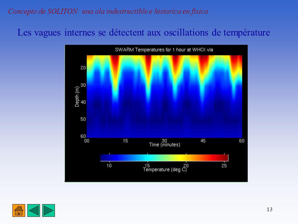 13 Concepto de SOLITON: una ola indestructible e historica en fisica Les vagues internes se détectent aux oscillations de température
