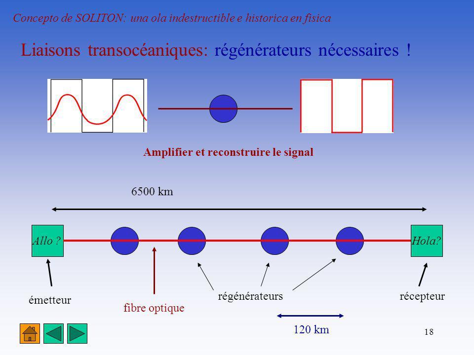 18 Concepto de SOLITON: una ola indestructible e historica en fisica Liaisons transocéaniques: régénérateurs nécessaires ! émetteur récepteurrégénérat