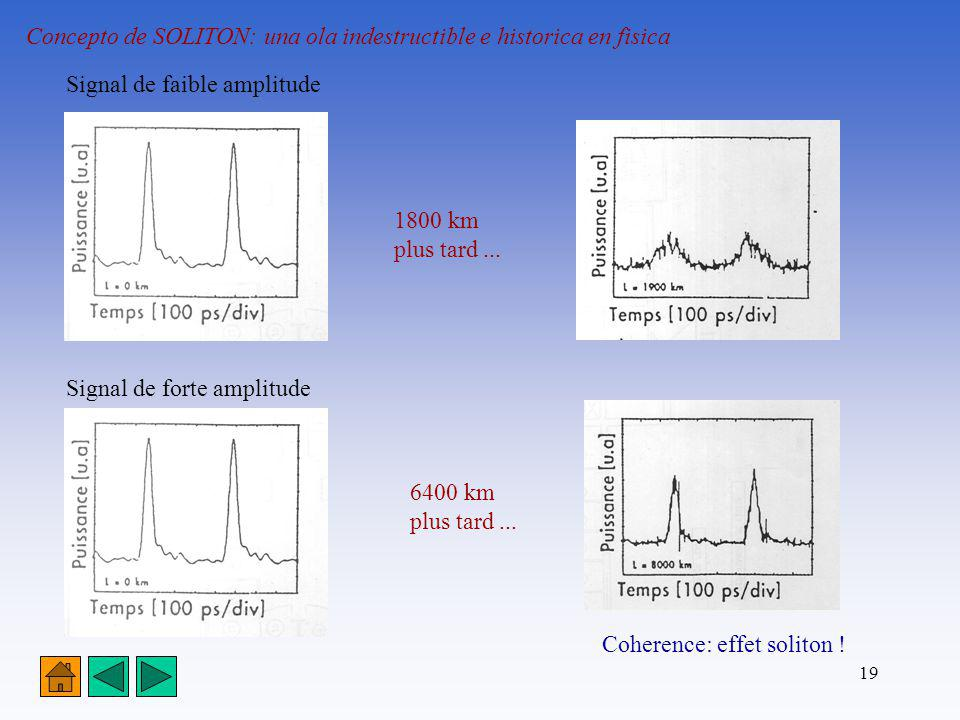 19 Concepto de SOLITON: una ola indestructible e historica en fisica Signal de faible amplitude Signal de forte amplitude 1800 km plus tard... 6400 km