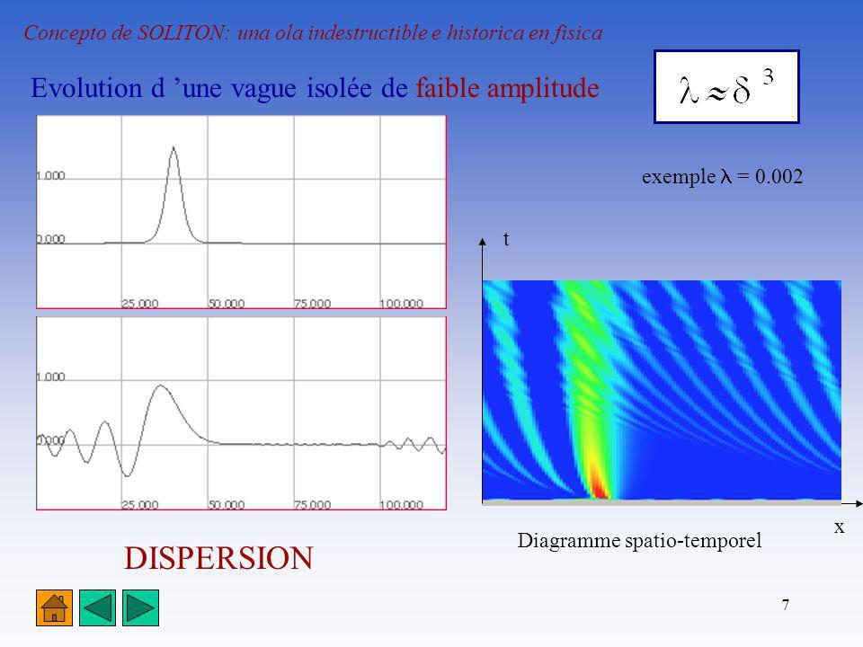 7 Concepto de SOLITON: una ola indestructible e historica en fisica Evolution d une vague isolée de faible amplitude exemple = 0.002 DISPERSION Diagra