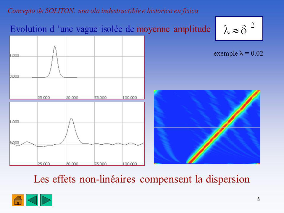 8 Concepto de SOLITON: una ola indestructible e historica en fisica Evolution d une vague isolée de moyenne amplitude exemple = 0.02 Les effets non-li