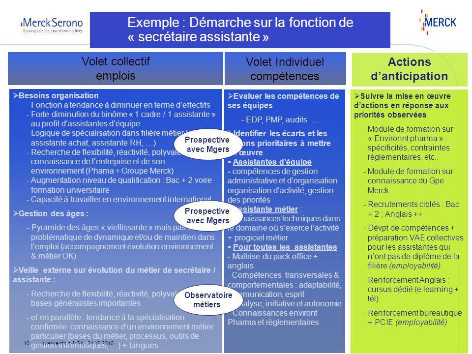 Intervention INSA_ 24 10 201010 Exemple : Démarche sur la fonction de « secrétaire assistante » Volet Individuel compétences Volet collectif emplois B