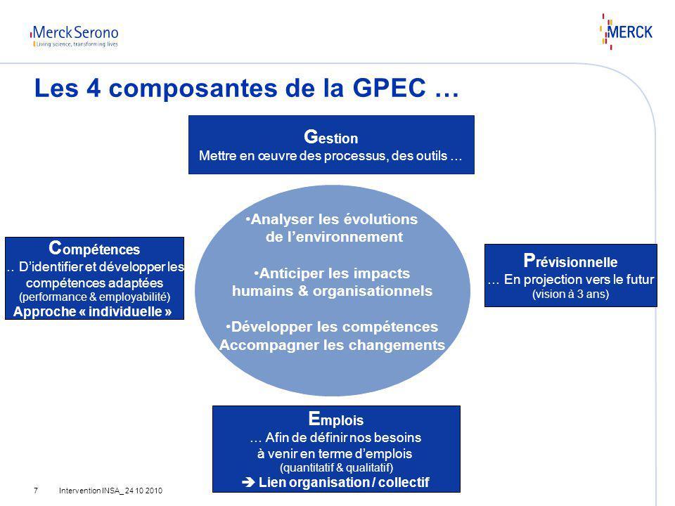 Intervention INSA_ 24 10 20107 Les 4 composantes de la GPEC … G estion Mettre en œuvre des processus, des outils … P révisionnelle … En projection ver