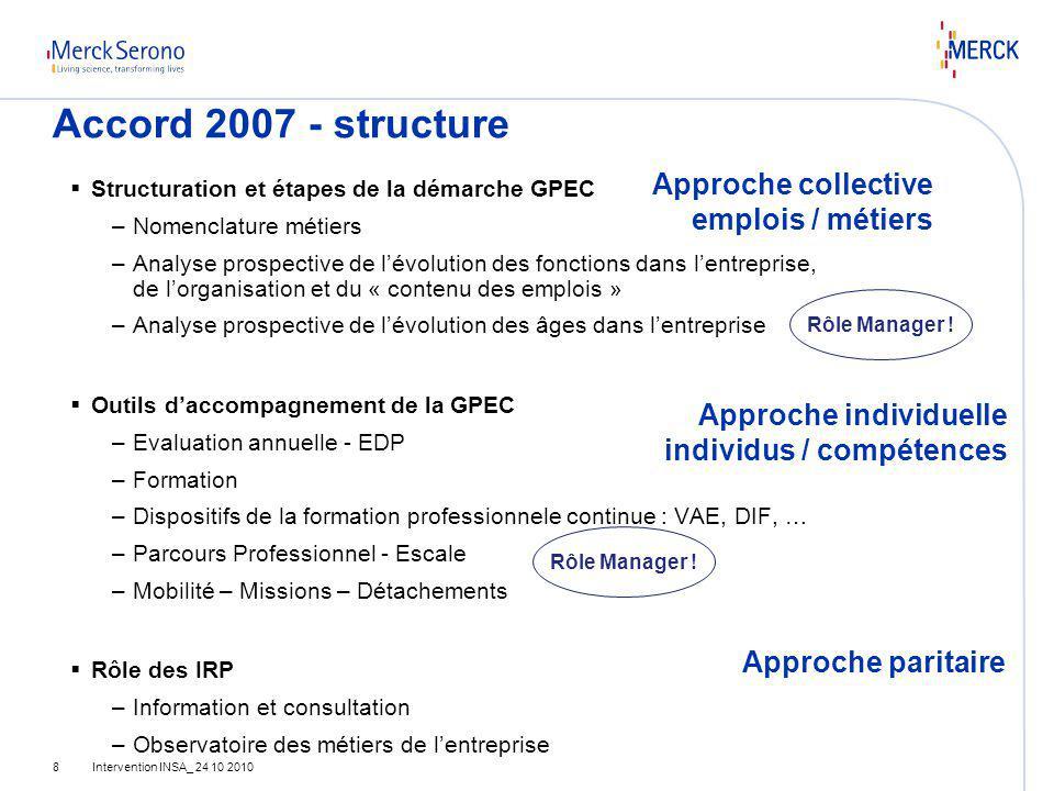 Intervention INSA_ 24 10 20108 Accord 2007 - structure Structuration et étapes de la démarche GPEC –Nomenclature métiers –Analyse prospective de lévol