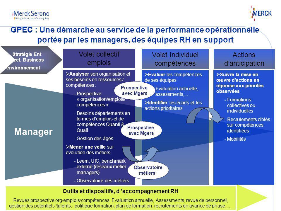 Intervention INSA_ 24 10 20109 Manager portée par les managers, des équipes RH en support Volet Individuel compétences Volet collectif emplois Stratég