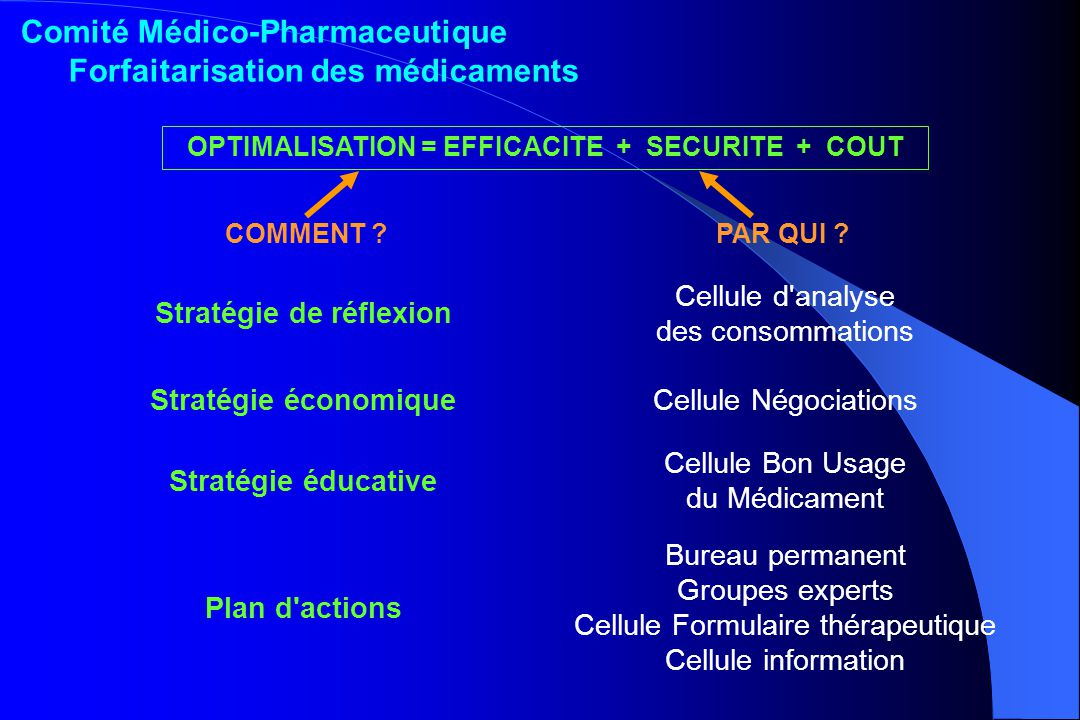 OPTIMALISATION = EFFICACITE + SECURITE + COUT COMMENT .