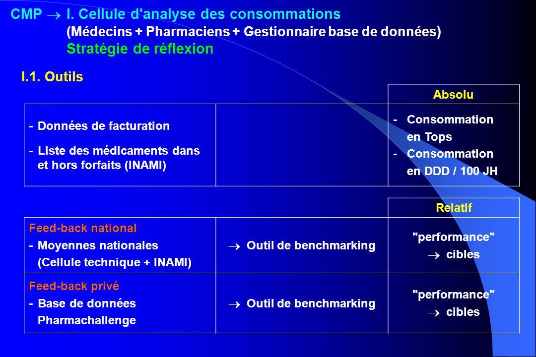 Absolu -Données de facturation -Liste des médicaments dans et hors forfaits (INAMI) -Consommation en Tops -Consommation en DDD / 100 JH Relatif Feed-b
