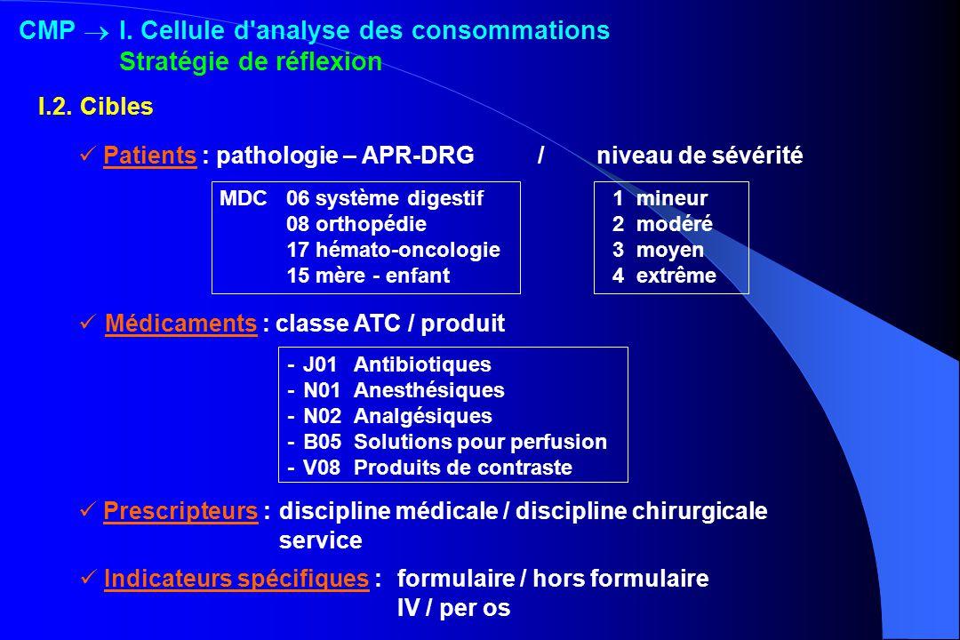 Médicaments : classe ATC / produit Patients : pathologie – APR-DRG / niveau de sévérité Prescripteurs :discipline médicale / discipline chirurgicale s