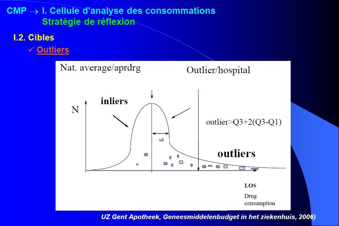 UZ Gent Apotheek, Geneesmiddelenbudget in het ziekenhuis, 2006) Outliers I.2.Cibles CMP I. Cellule d'analyse des consommations Stratégie de réflexion