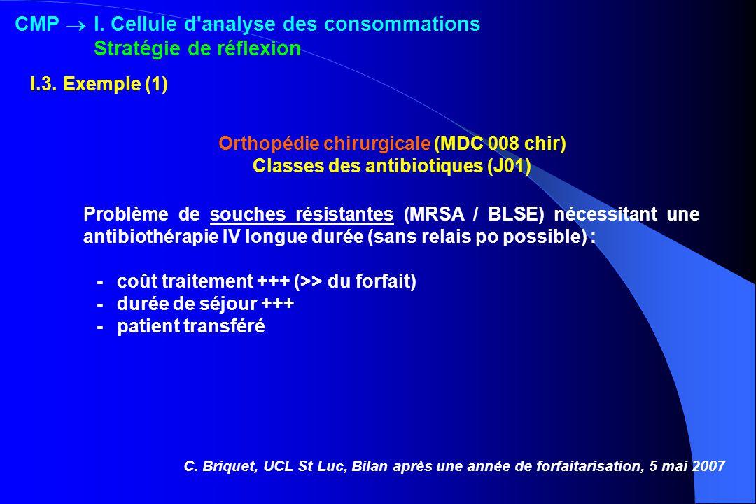 Orthopédie chirurgicale (MDC 008 chir) Classes des antibiotiques (J01) Problème de souches résistantes (MRSA / BLSE) nécessitant une antibiothérapie I