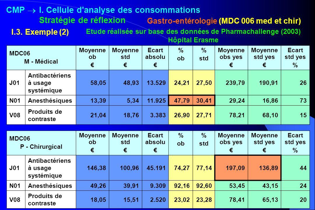 MDC06 M - Médical Moyenne ob Moyenne std Ecart absolu % ob % std Moyenne obs yes Moyenne std yes Ecart std yes % J01 Antibactériens à usage systémique