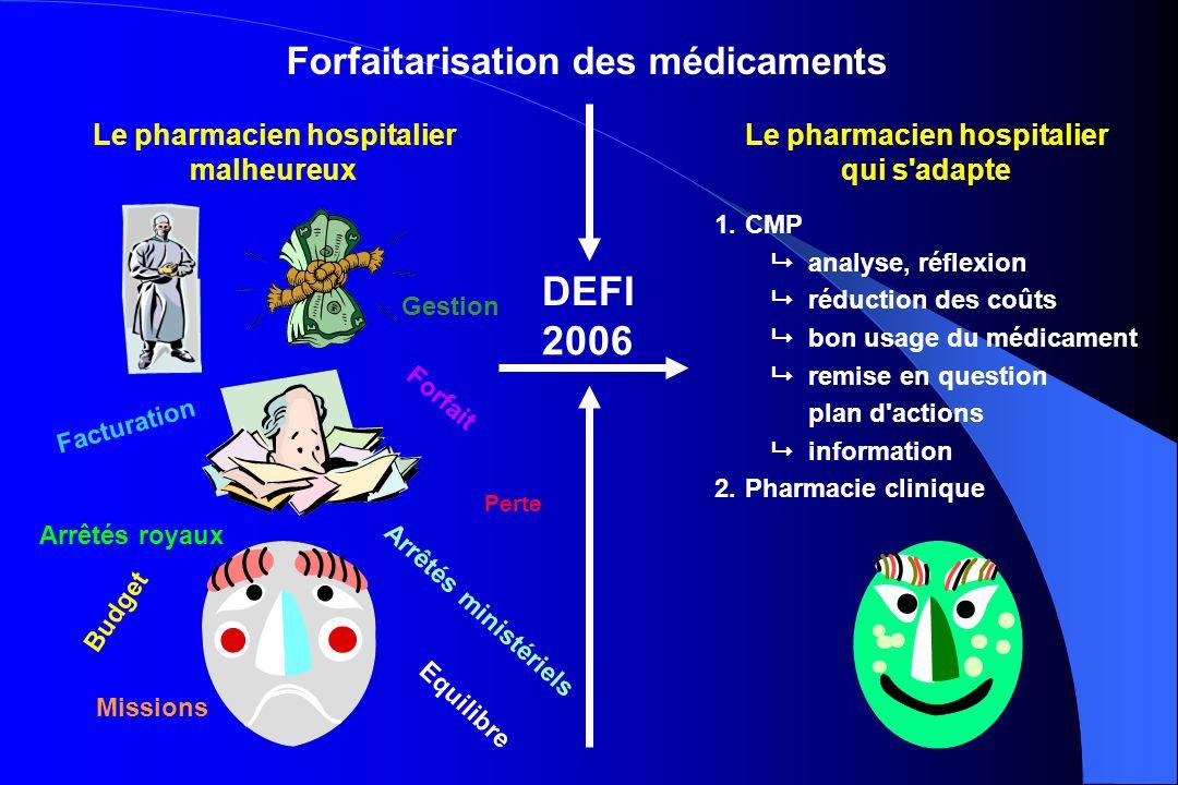 Le pharmacien hospitalier malheureux Le pharmacien hospitalier qui s'adapte DEFI 2006 1.CMP analyse, réflexion réduction des coûts bon usage du médica