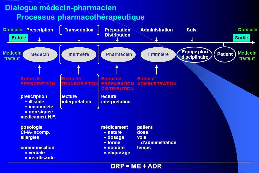 Domicile Médecin traitant Dialogue médecin-pharmacien Processus pharmacothérapeutique
