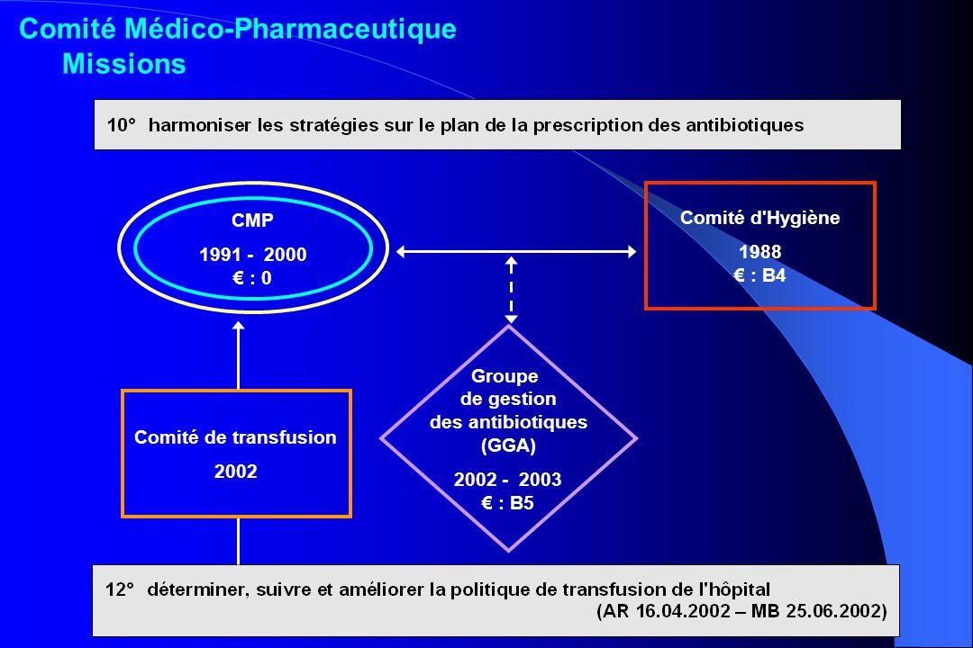Groupe de gestion des antibiotiques (GGA) 2002 - 2003 : B5 Comité d'Hygiène 1988 : B4 CMP 1991 - 2000 : 0 Comité de transfusion 2002 Comité Médico-Pha