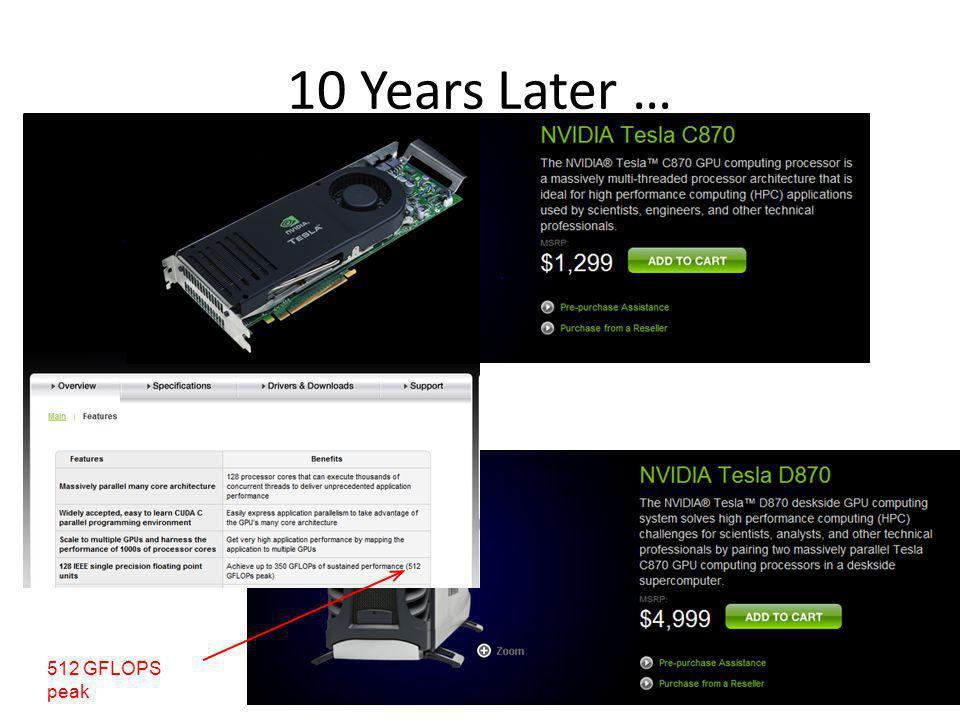 512 GFLOPS peak 10 Years Later …