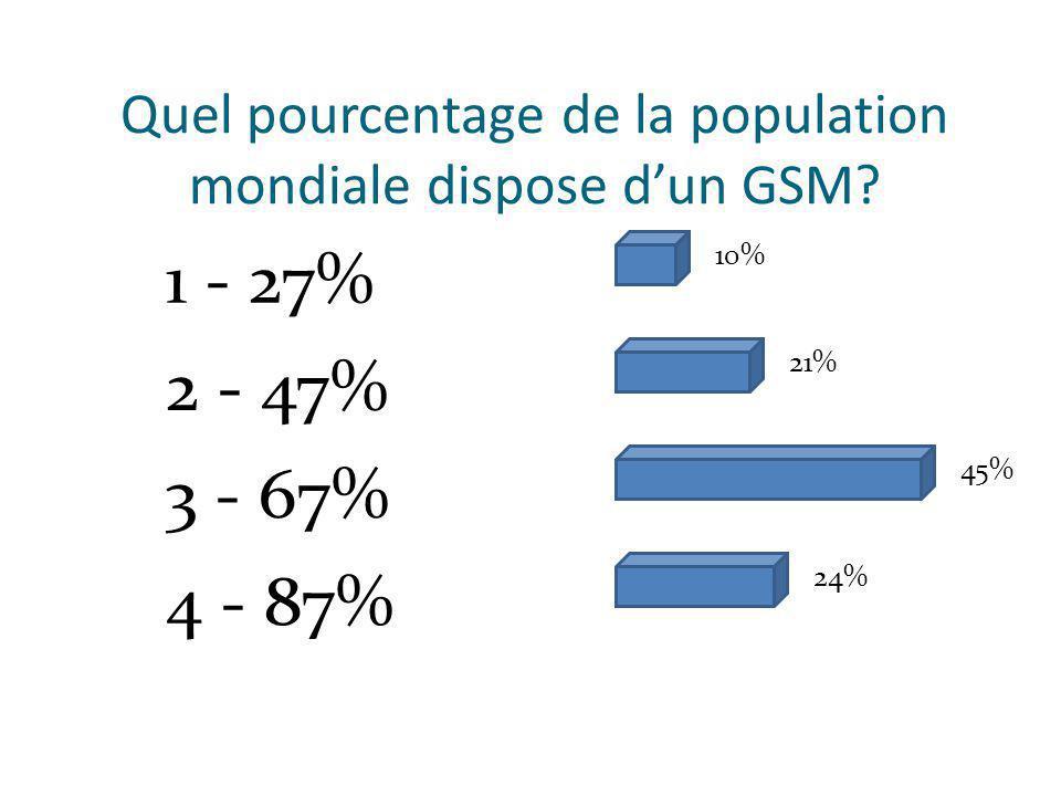 Quel pourcentage de la population mondiale dispose dun GSM.