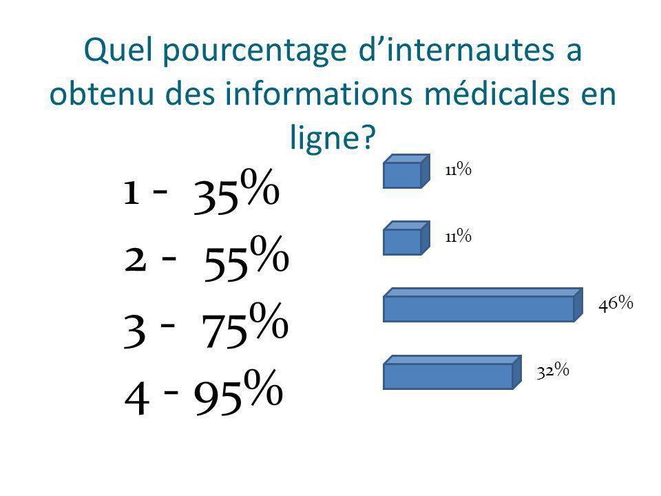 Quel pourcentage dinternautes a obtenu des informations médicales en ligne.