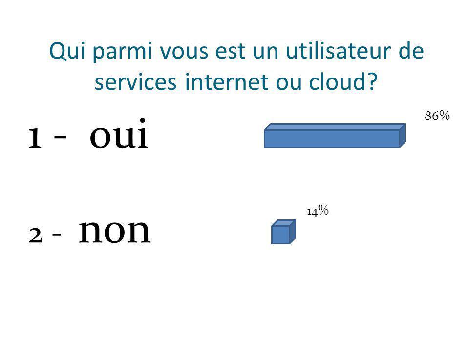 Qui parmi vous est un utilisateur de services internet ou cloud 1 - oui 2 - non 86% 14%